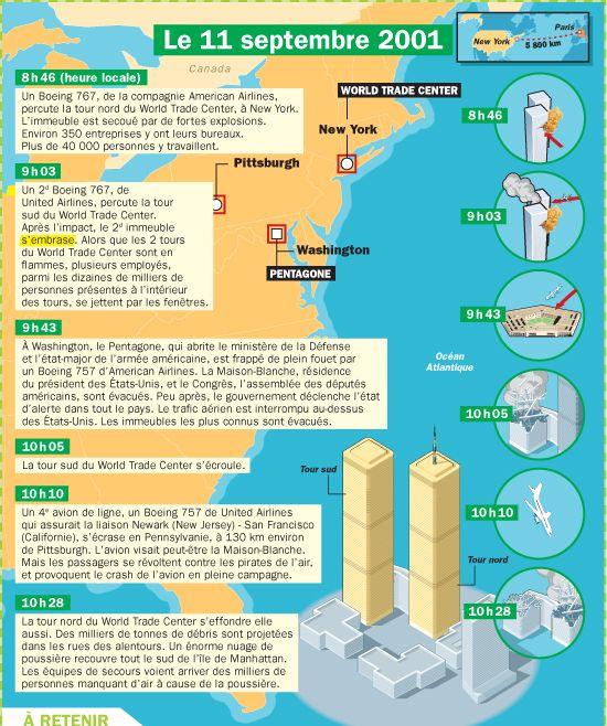 Fiche exposés : New York : le 11 septembre 2001
