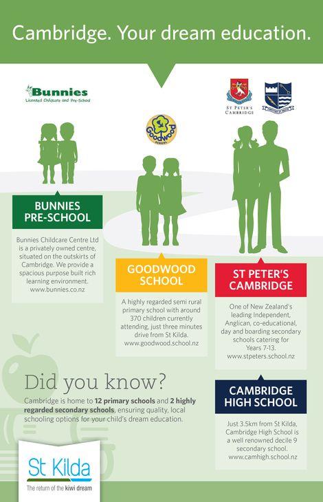Cambridge Dream Education Opportunities