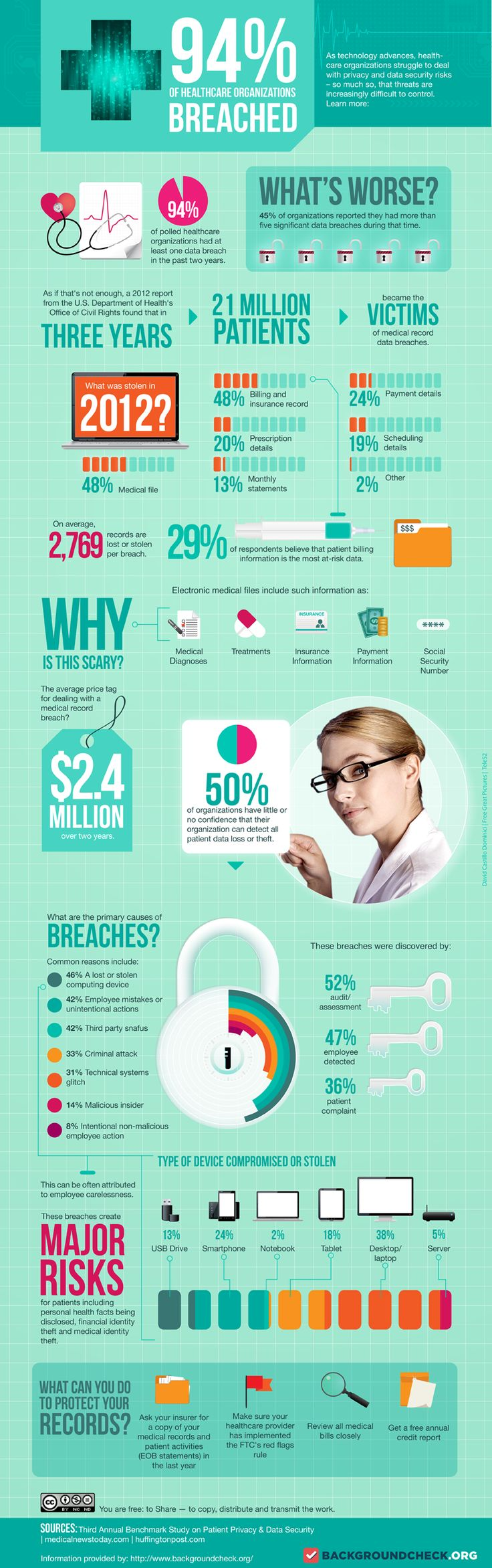infographic shown below created by Backgroundcheck.org, 2,769 records are lost or stolen per breach.