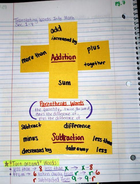 Middle School Math Madness!: Translating Words Into MathNotebooks Ideas, Math Notebooks, Teaching Math, Math Ideas, Math Mad, Middle Schools Math, Interactive Notebooks, Middle School Maths, Math Journals