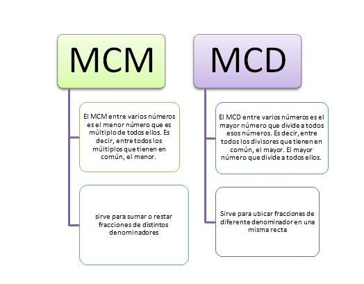 mcd y mcm.PNG