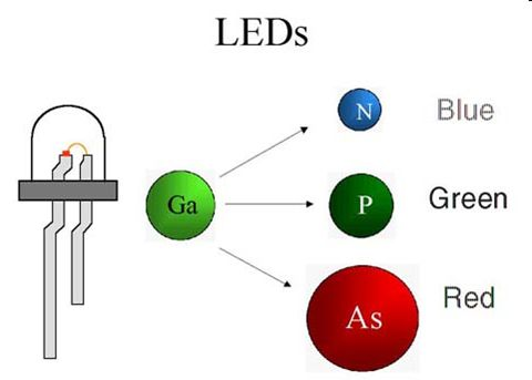 leds are composed of tiny crystals of gallium ga from column iiia and