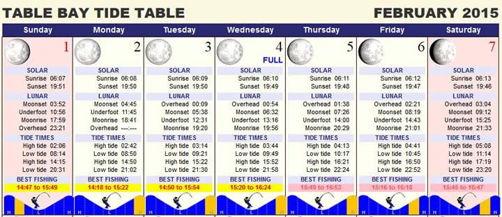 Cape Town tides calendar: tide forecast and prediction, high water, low water, moon phase, moonrise, moonset, sunrise, sunset and best fishing times.