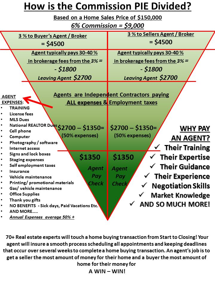 191 best work images on Pinterest Real estate career, Real estate - agent contract template