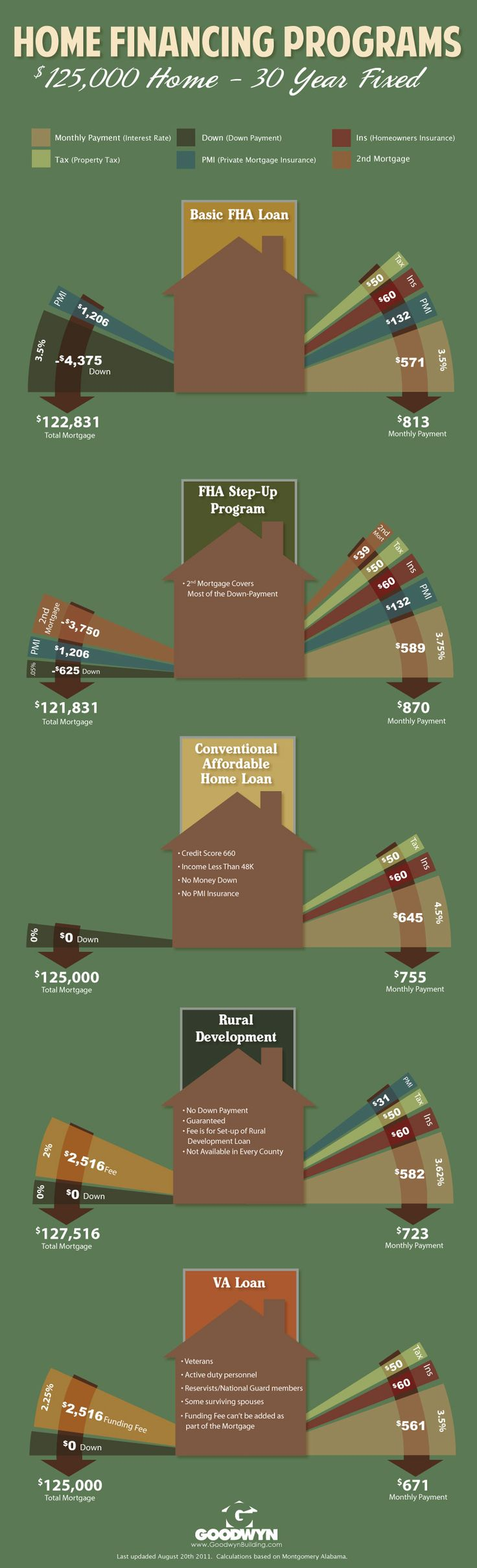 Home Financing Programs Infographic  #home #finance #mortgage
