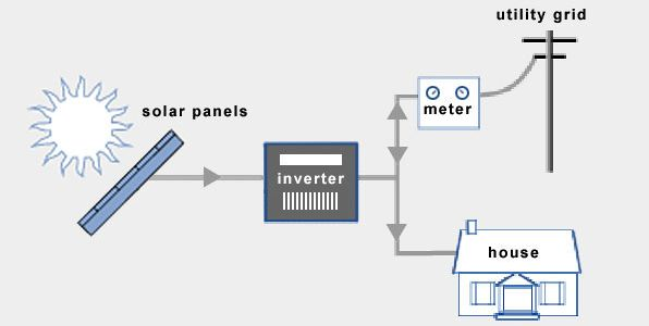 Grid Tied Pv Energy Solar Power System Learn All About It