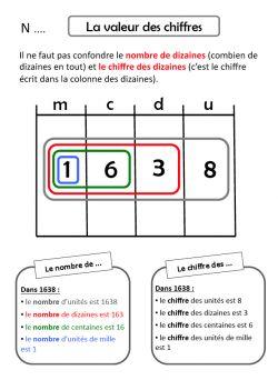 Numération CE2 - (page 2) - La caverne d'Alisette