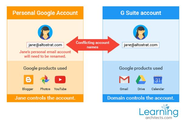 Resolving conflicting Google accounts is now easy with this tool! http://www.learningarchitects.com/transfer-tool-for-unmanaged-google-users/?utm_campaign=coschedule&utm_source=pinterest&utm_medium=Rob&utm_content=Transfer%20tool%20for%20unmanaged%20Google%20users