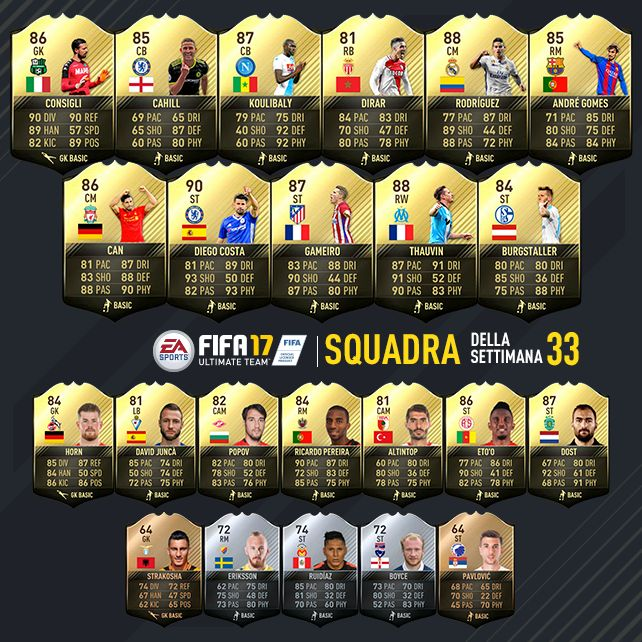 Fifa 17 Team of the Week n°33: ecco i migliori giocatori della settimana Nel pomeriggio di mercoledì come di consueto, come sanno tutti gli appassionati di Fifa, c'è stato il consueto appuntamento con il TOTW - Team of The Week, ossia la squadra della settimana composto d #totw #fifa17