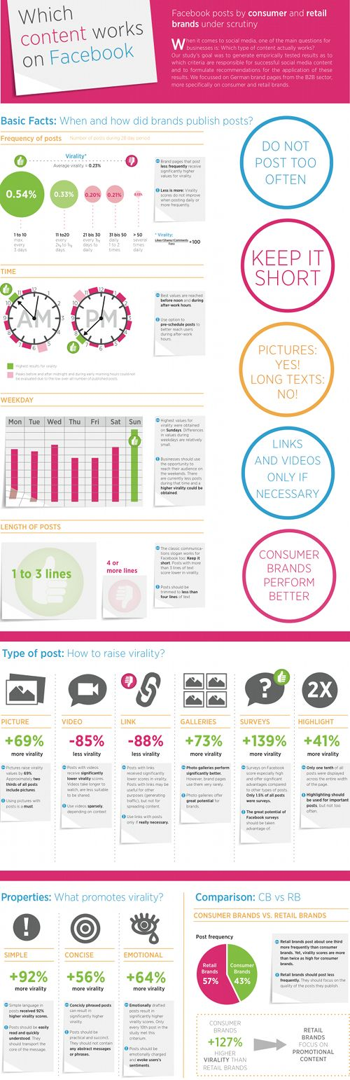 Which content works on Facebook? - Infographic
