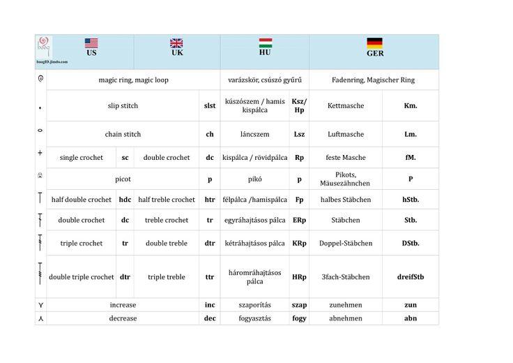 Übersetzungstabelle für Häkelabkürzungen Crochet chart Symbols