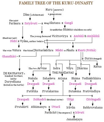 names of all the 100 Kauravas, Mahabharata,family Tree