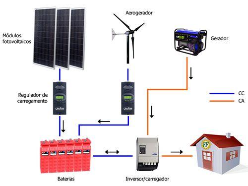 Sistemas autónomos | FF Solar