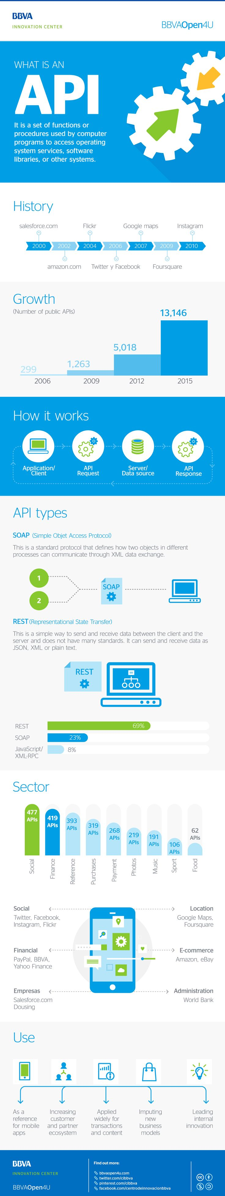 Infographic: What is an API? #APIs #Technology #Developers #Programming #Innovation #Infographic