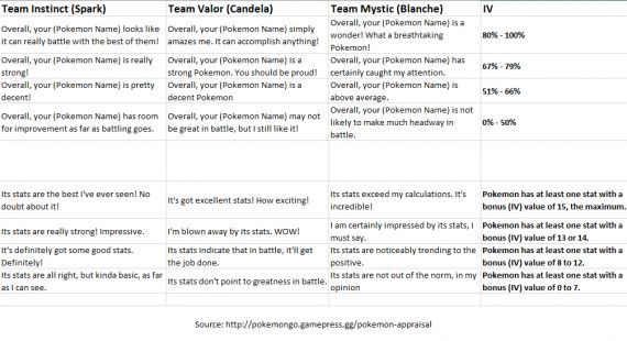 'Pokemon Go' IV calculator updates New Appraisal feature allows team leaders to assess a Pokemon - Vine Report
