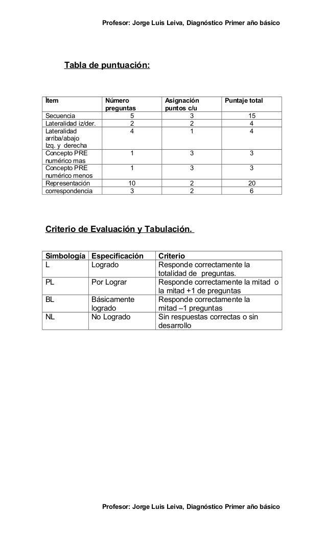 Profesor: Jorge Luis Leiva, Diagnóstico Primer año básico       Tabla de puntuación:Ítem                  Número          ...