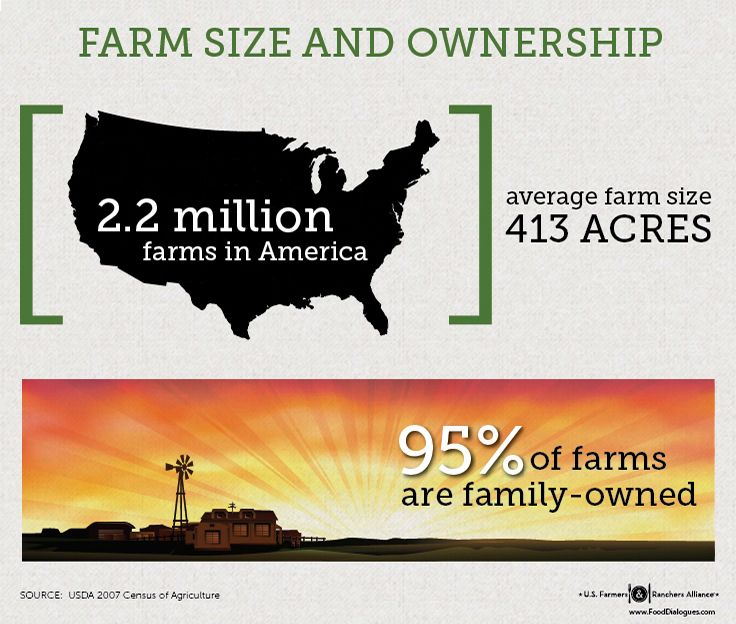 How many of America's farms are family-owned?