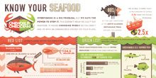 We're highlighting the good seafood choices, and why we should make them.Seafood Infographic, Cooking Basic, Sustainable Seafood, Inforgraphic We R, Seafood Inforgraphic, Highlights, Red Lists, Seafood Choice, Healthy Seafood