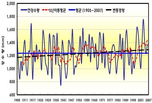 우리나라 연평균 강수량의 변화