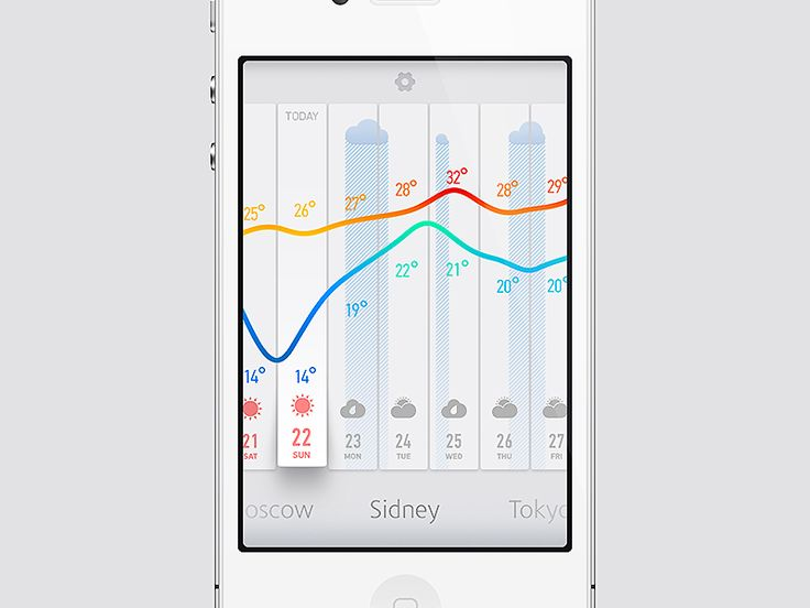 weather graph by Anton Kudin