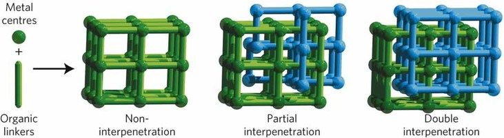 NOTT-202 is a metal-organic framework that works like a sponge, absorbing a number of gases at high pressures