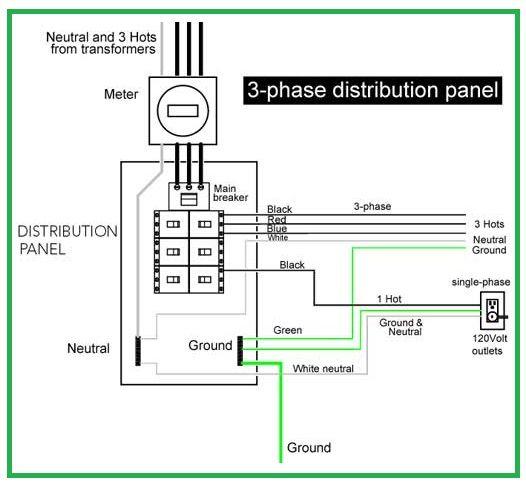 3Phase Distribution Panel Electrical Info Mechanics PICS