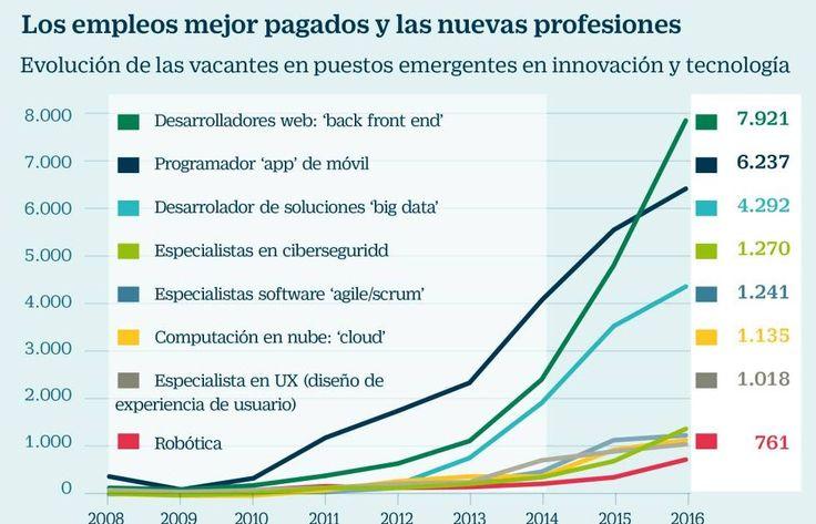 Los diez empleos mejor pagados y cinco que casi no existían hace ocho años    Los ortodoncistas tienen los sueldos más altos, con un bruto...