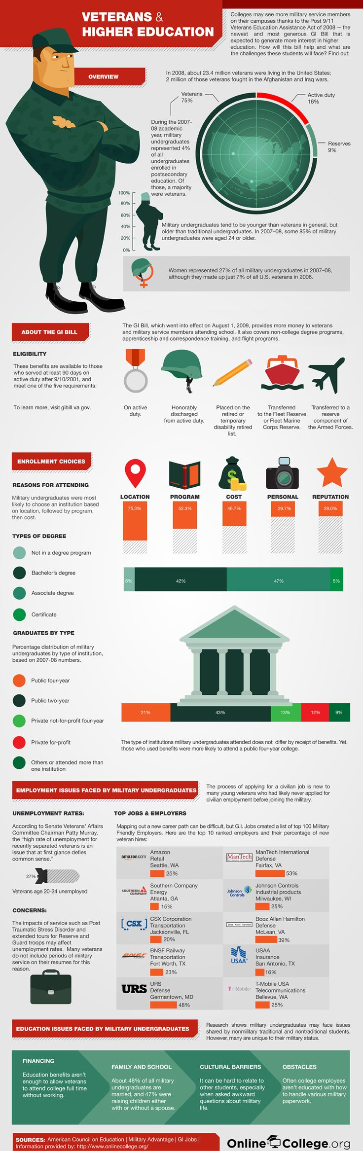 best student veterans images college majors gi veterans and higher education infographic specifically talks about reasons why veterans choose the colleges programs they end up in the top three were