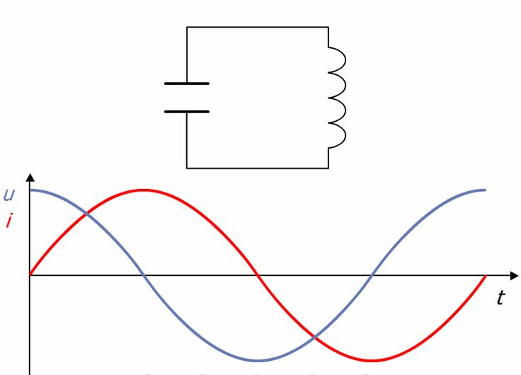 Because both inductive and capacitive reactance are frequency-dependent, so is the impedance Z of an oscillating circuit. The current I in the circuit is at a maximum when the impedance is at a minimum. This happens when the inductive and capacitive reactances are equal, i.e. XL = XC. The second added component under the root sign becomes zero, leaving the impedance as: