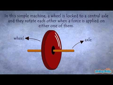 Wheel and Axle Video- Physics for Kids:  http://mocomi.com/learn/science/
