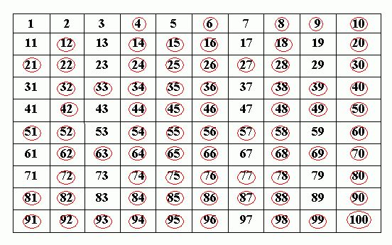 Sieve of Eratosthenes - Grade 8 - Mathematics - This method helps to find out prime numbers up to a given natural number n. Write all natural numbers from 1 to n. 1. The first prime number is 2, leave 2 and round off all the multiples of 2 they are 4,6,8,10,....... the next highest number that is left is 3 and 3 is a prime number. 2. Round off all the multiples of 3. In the remaining numbers which are not being rounded off. They are 9,15,.....