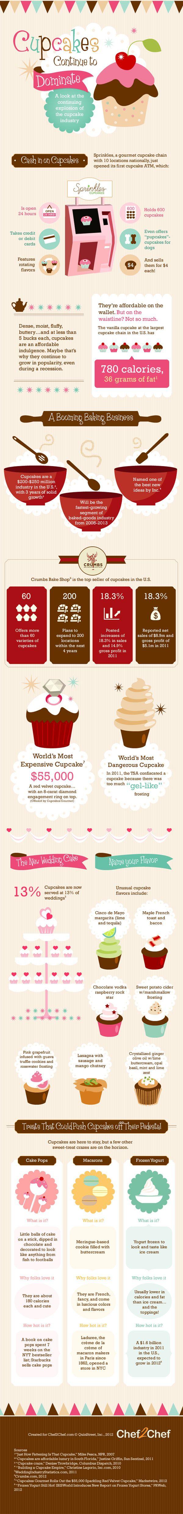 315 best cupcake bznz images on pinterest