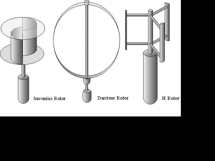 Modern wind turbines with vertical axes, such as the Darrieus rotor ...