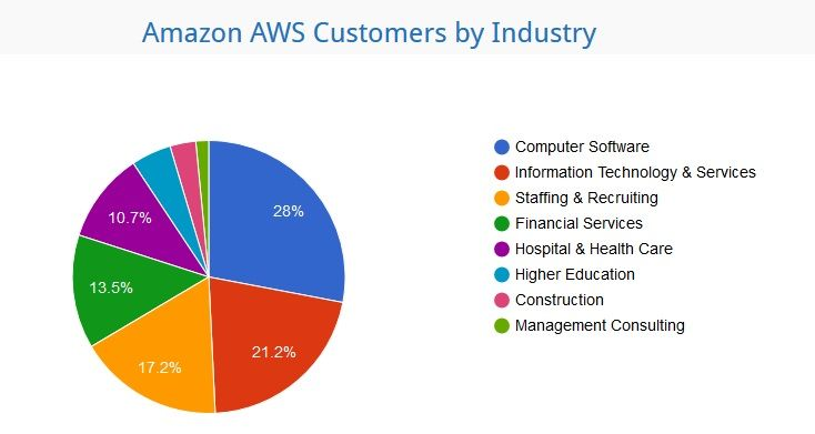 List Of Companies Using Amazon Aws Market Share And Customers List Information Technology Services Free Stuff By Mail Hospital Health