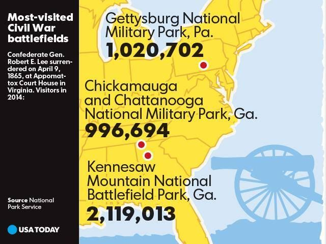 Kennesaw Mountain Is The Most Visited Battlefield In National Park Service Marietta GeorgiaPark