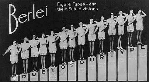 In the 1930 39 s berlei introduced the concept of differing body types in advertising vintage - Type of foundation concept ...