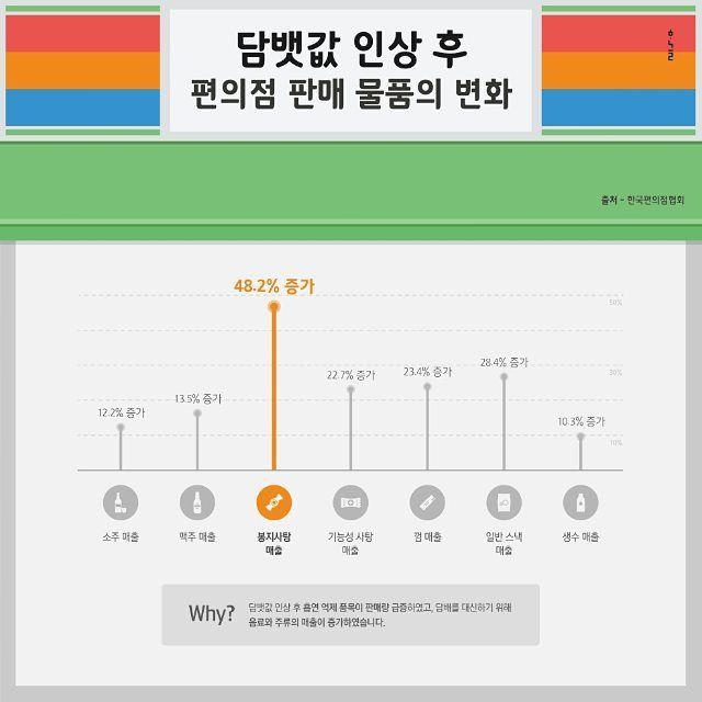 인포그래픽 담뱃값 인상 후 달라진 편의점 물품수요 변화 인포그래픽 Designed by Han Geul Lee  #인포그래픽 #스튜디오한글 #디자인 #디자인스타그램 #studio_hangeul #디자이너한글 #infographic #시각디자인 #graphicdesign #일러스트 #flatdesign #visual_design #스퀘어인포그래픽 #design #communication_design #빅데이터 #편의점스타그램 #편의점 #담뱃값인상 #물품 #팔로잉 #mockup #목업 #포트폴리오디자인