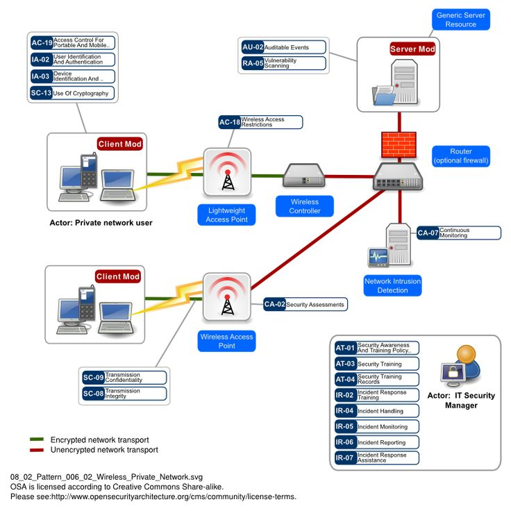 SP006 Wireless Private Network Pattern Private