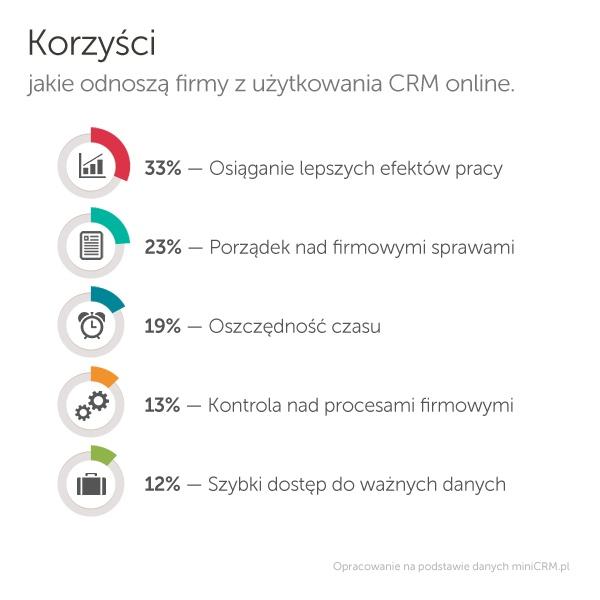 Korzyści jakie odnoszą firmy z użytkowania CRM online.