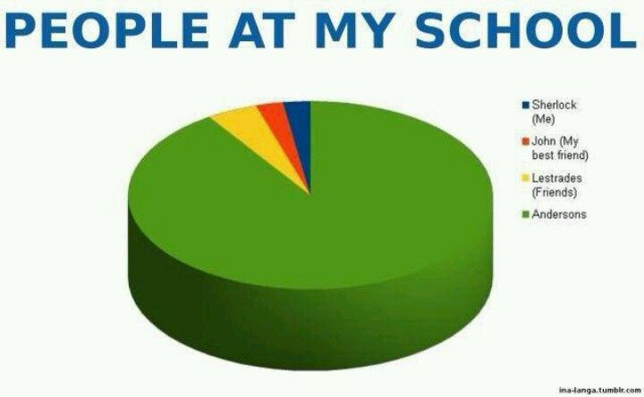 people at school Sherlock style.<==I DON'T HAVE FRIENDS.....I only have one.....and LESTRADE. LET'S JUST SAY THERE'S ALOT OF ANDERSONS AT MY SCHOOL, OK???? Ehehehehe...and that I'm pretty good at making scherlock-style insults when they start acting like Anderson......EHEHEHEHE....:p : D