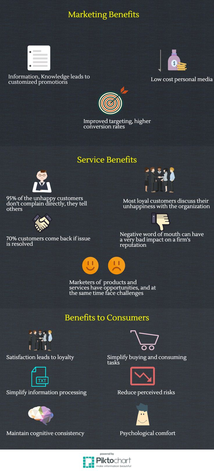 Benefits of CRM | 1.3 Benefits of Customer Relationships | MK210x Courseware | edX