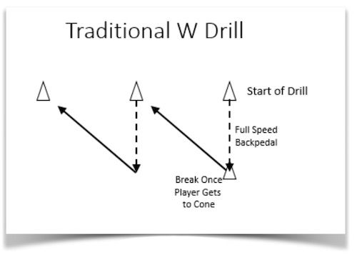 The W Drill is an excellent drill for defensive backs. This drill is a good conditioning drill as well. This drill will help develop player  speed, agility, and acceleration. This is a drill parents can do with their kids at home!