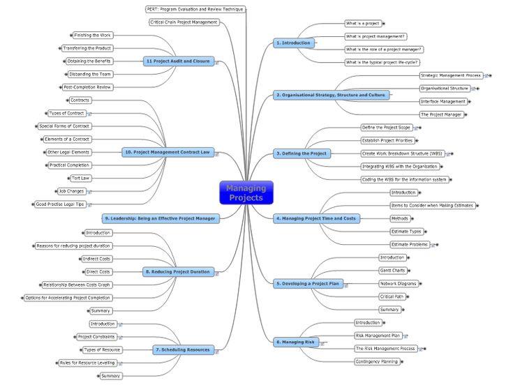 75 best Project Management Mind Maps images on Pinterest | Mind ...