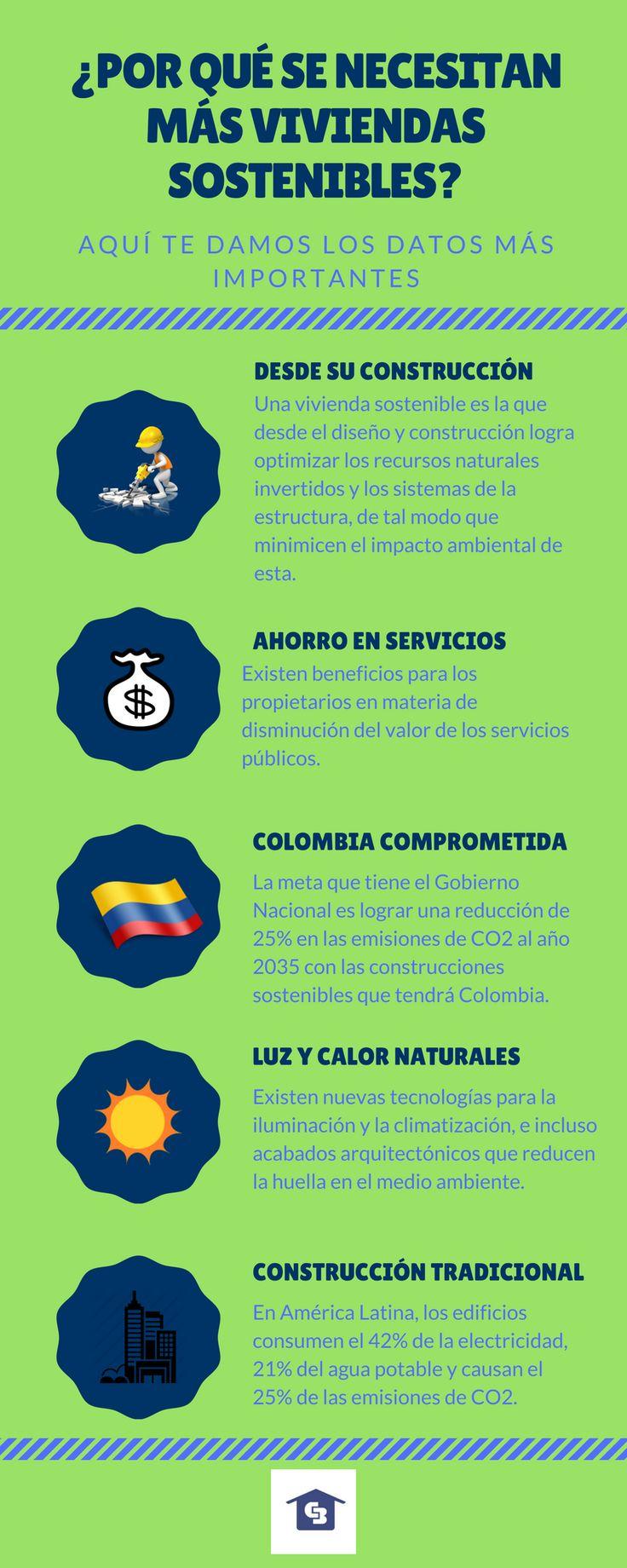 """""""Coldwell Banker - Casas Sostenibles, te invitamos a conocer sobre esta nueva tendencia. #lainmobiliariaazul #cbcolombia  #consumoresponsable"""""""