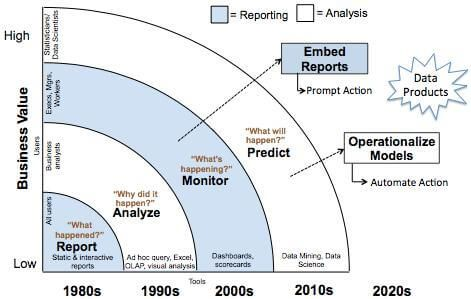 The Future of Business Intelligence:: An overview of the evolution of Business Intelligence, and some insight into where its future lie: embedded analytics. Business intelligence (BI) has long been associated with tools: business user tools for viewing and interacting with reports and dashboards, and business analyst tools for quer ..
