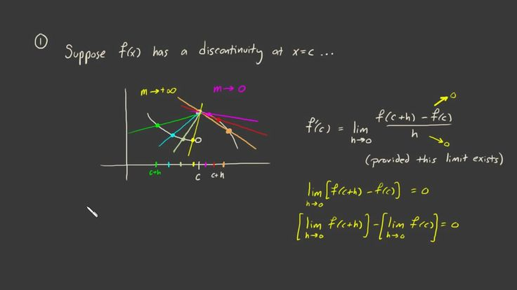 when is a function not differentiable.mov