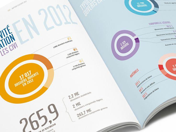 Rapport d'activité 2012 du Fonds de garantie - détail dataviz / Agence Citizen Press (Paris)