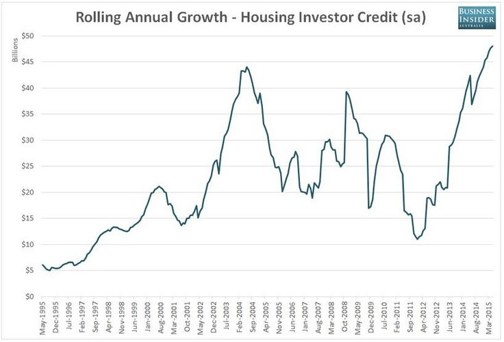 This chart explains why APRA are trying to slow things down. More info on that in my blog post: http://www.smartline.com.au/adviser/jthomson/blog/unprecedented-changes-in-the-mortgage-industry