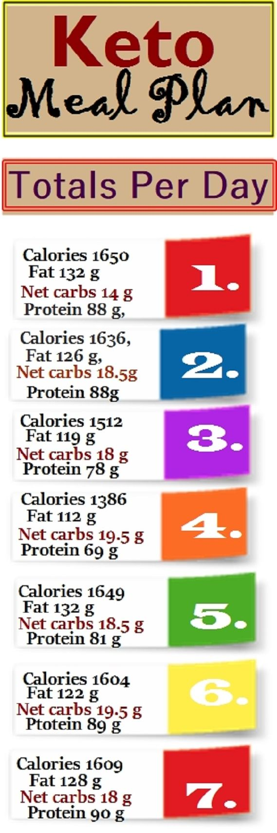 One Week Keto 7 Days Meals Plan! 20 g Carb Per Day | No ...