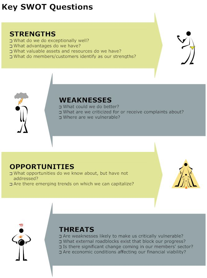 The 25+ best Swot analysis examples ideas on Pinterest Swot - marketing analysis template